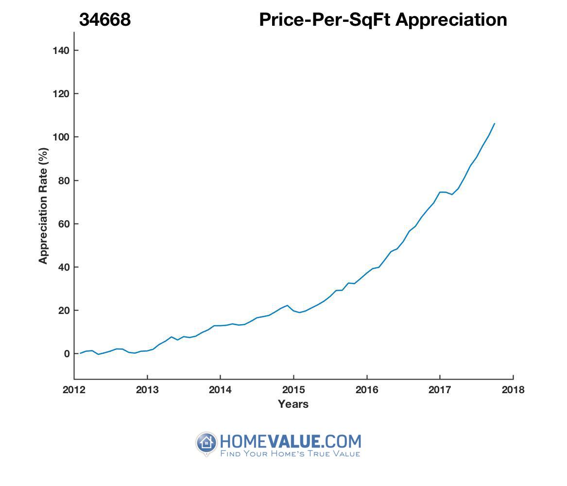 Average Price Per Sq.Ft. 34668