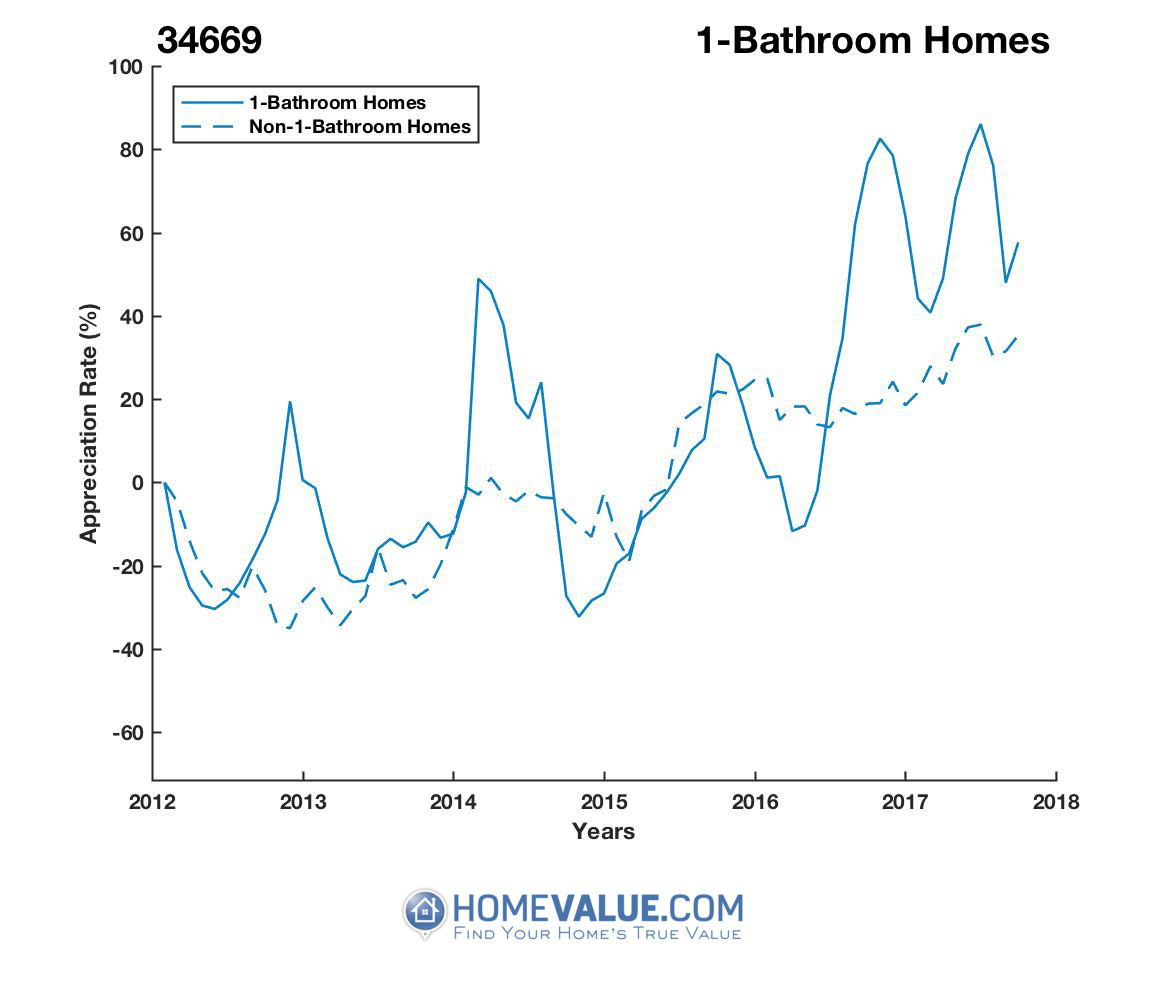 1 Bathroom Homes have appreciated 70% faster since 09/15/2014.