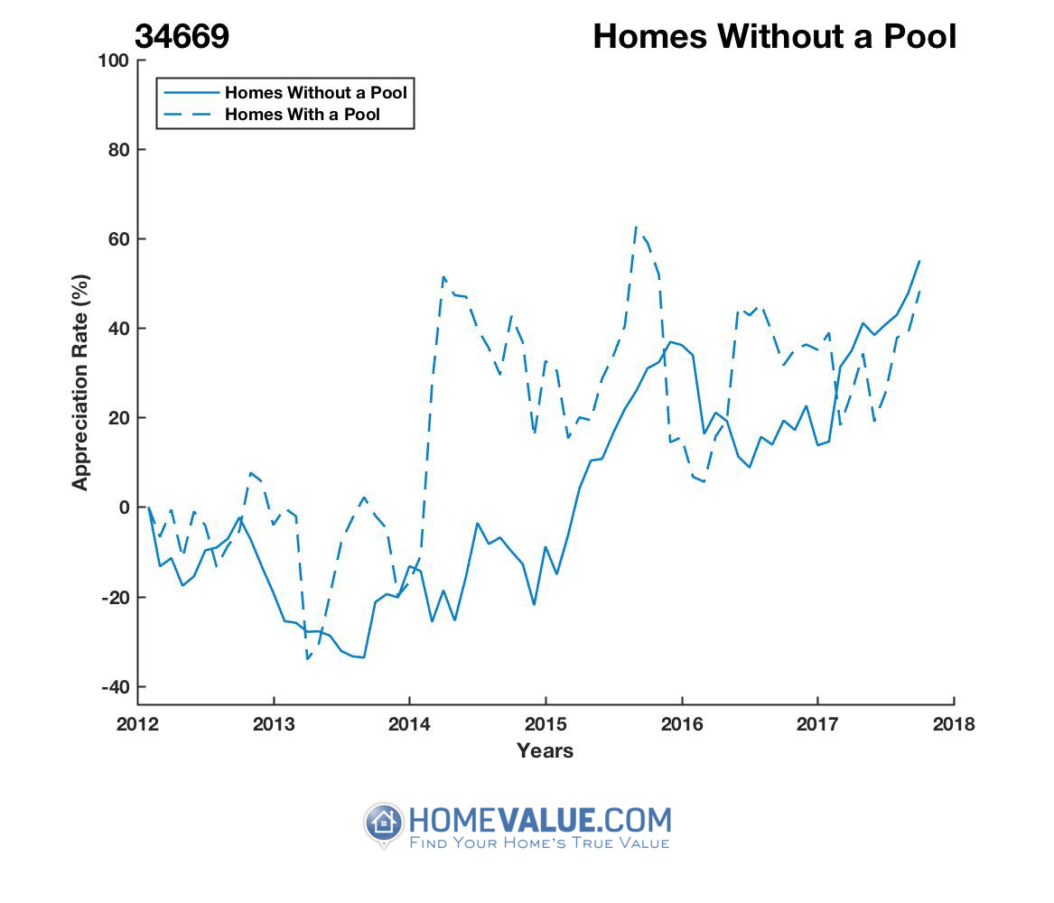 Homes Without A Pool Homes have appreciated 93% faster since 03/15/2014.