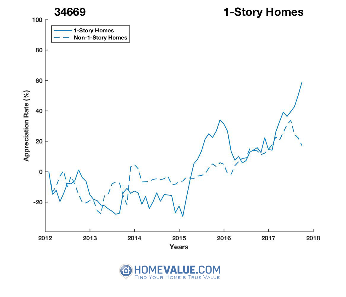 1 Story Homes have appreciated 67% faster since 09/15/2014.