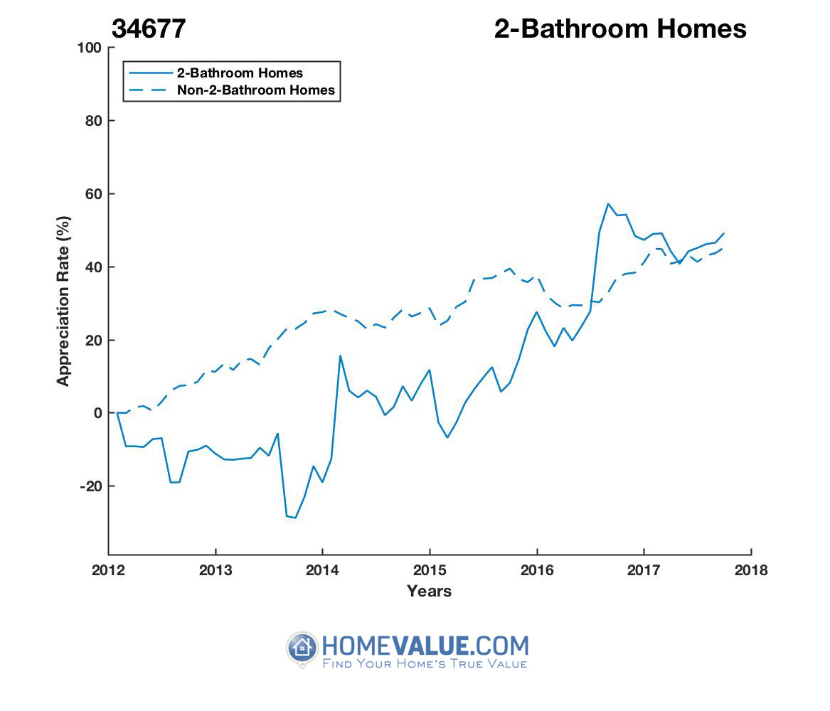 2 Bathrooms Homes have appreciated 92% faster since 09/15/2013.