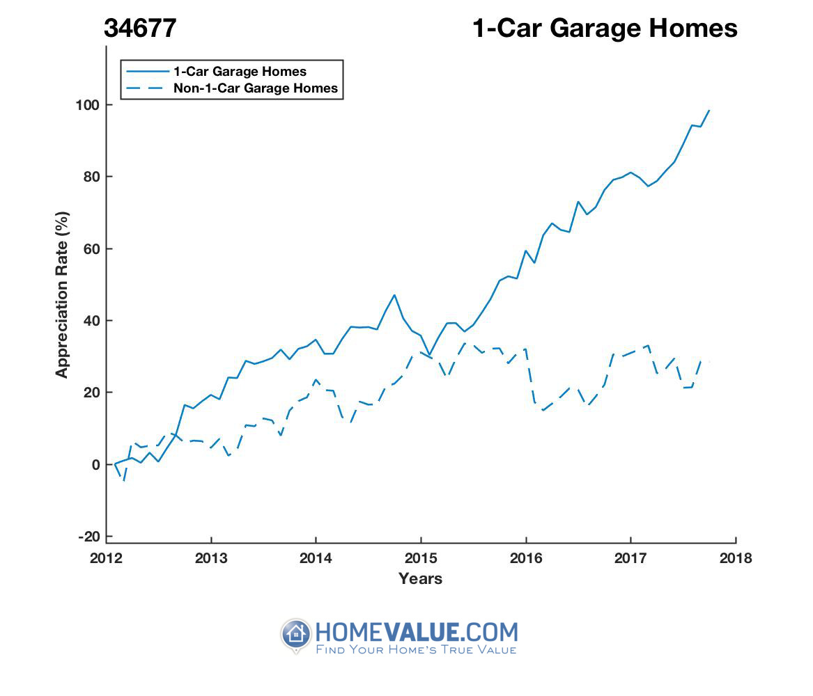 1 Car Garage Homes have appreciated 74% faster since 03/15/2012.