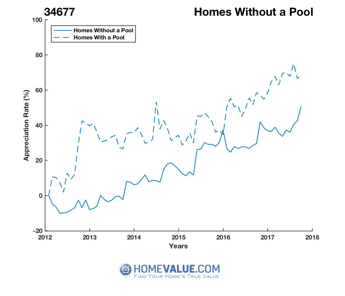 Homes Without A Pool Homes have appreciated 25% faster since 09/15/2012.