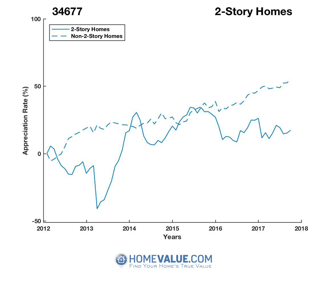 2 Stories Homes have appreciated 71% faster since 03/15/2013.