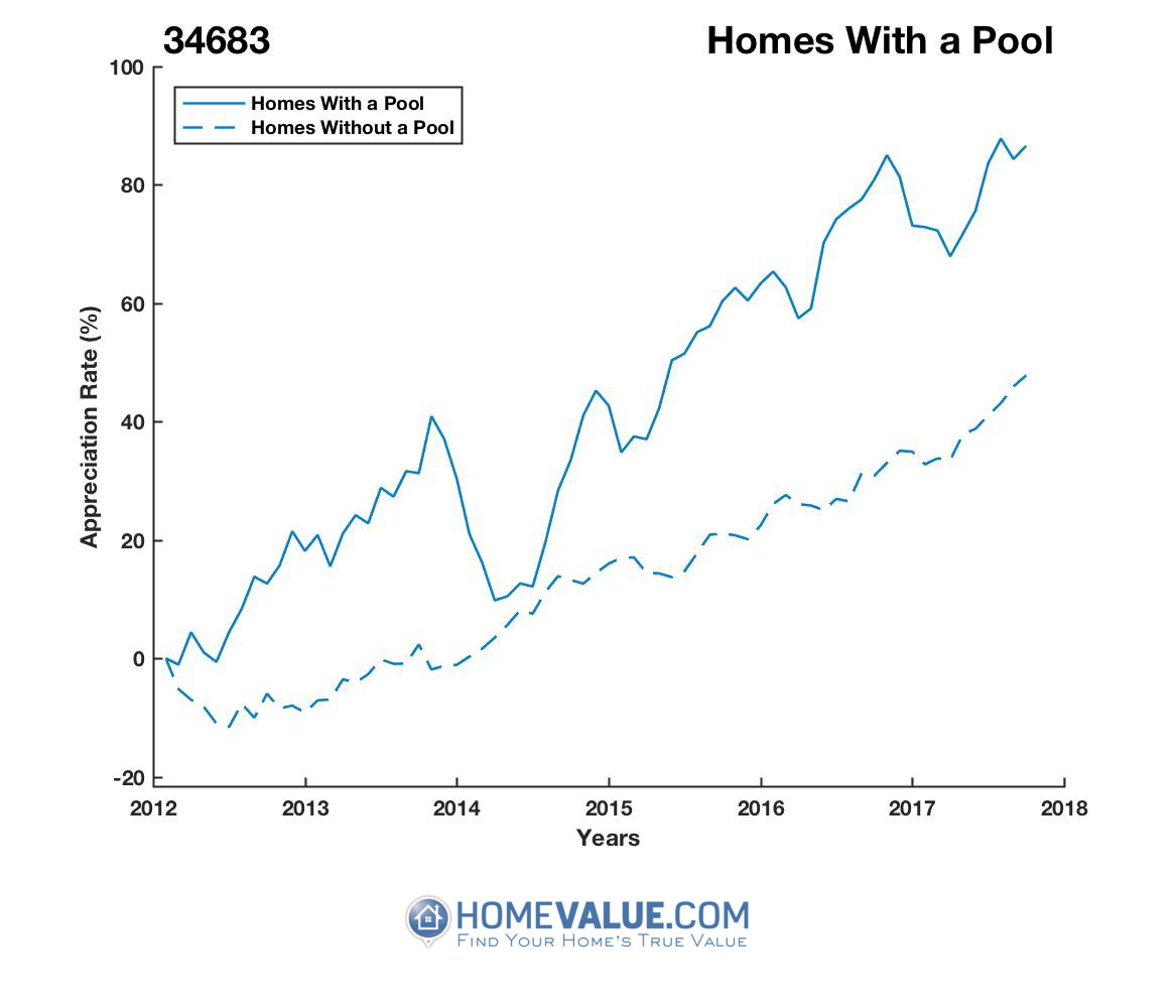 1 Homes With A Pool Homes have appreciated 27% faster since 03/15/2014.