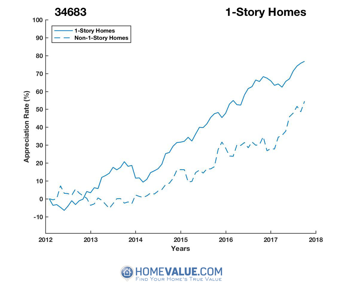 1 Story Homes have appreciated 29% faster since 09/15/2012.