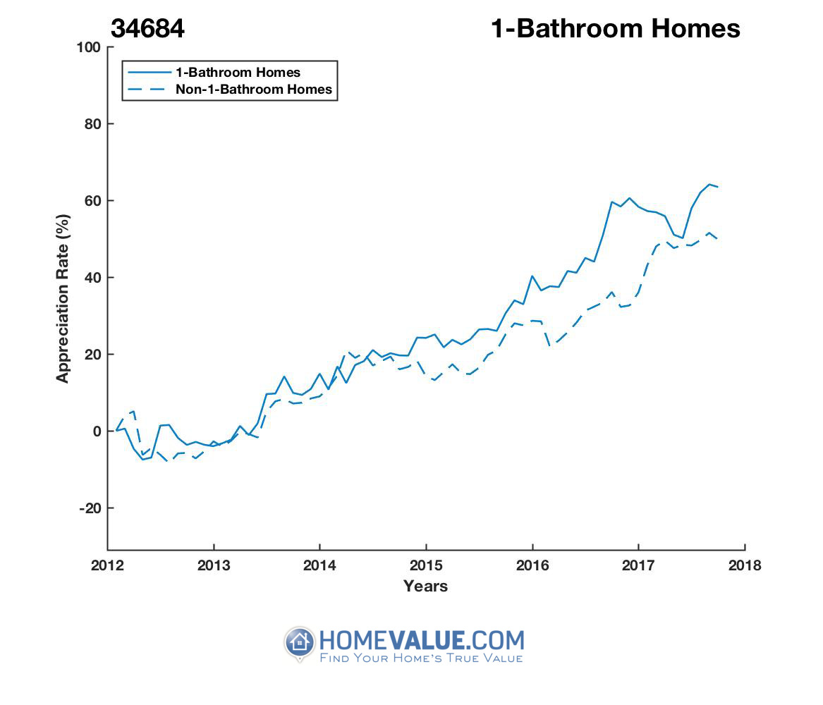 1 Bathroom Homes have appreciated 29% faster since 03/15/2012.