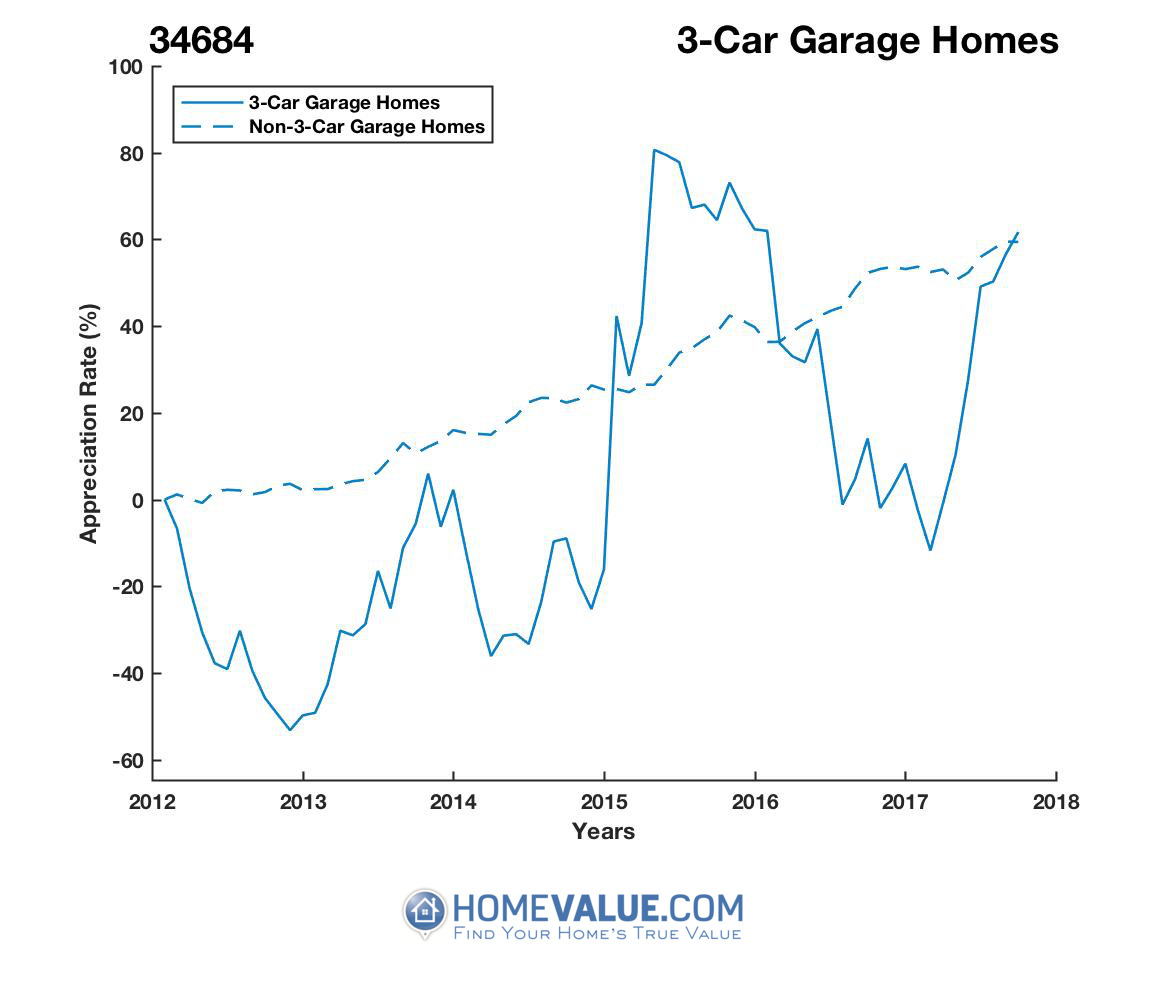 3 Car Garage Homes have appreciated 2.4x faster since 09/15/2012.