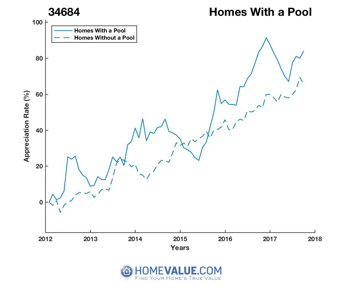 1 Homes With A Pool Homes have appreciated 22% faster since 03/15/2015.