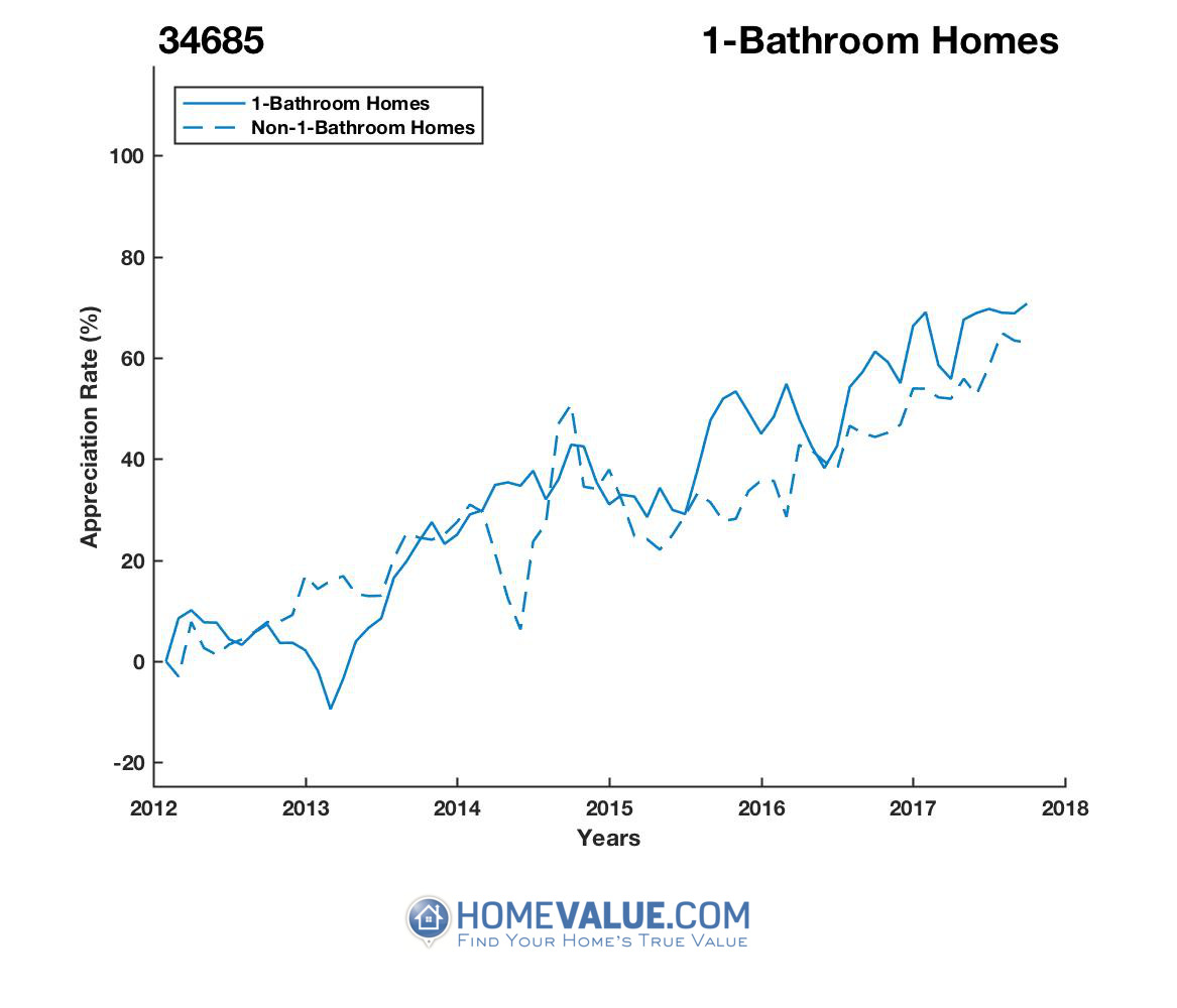 1 Bathroom Homes have appreciated 39% faster since 03/15/2013.