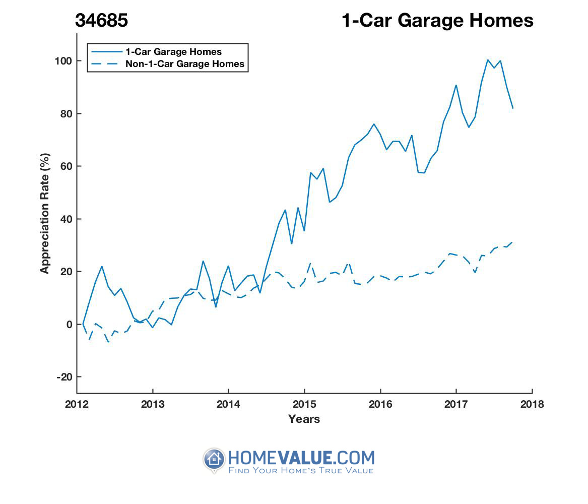 1 Car Garage Homes have appreciated 63% faster since 03/15/2013.