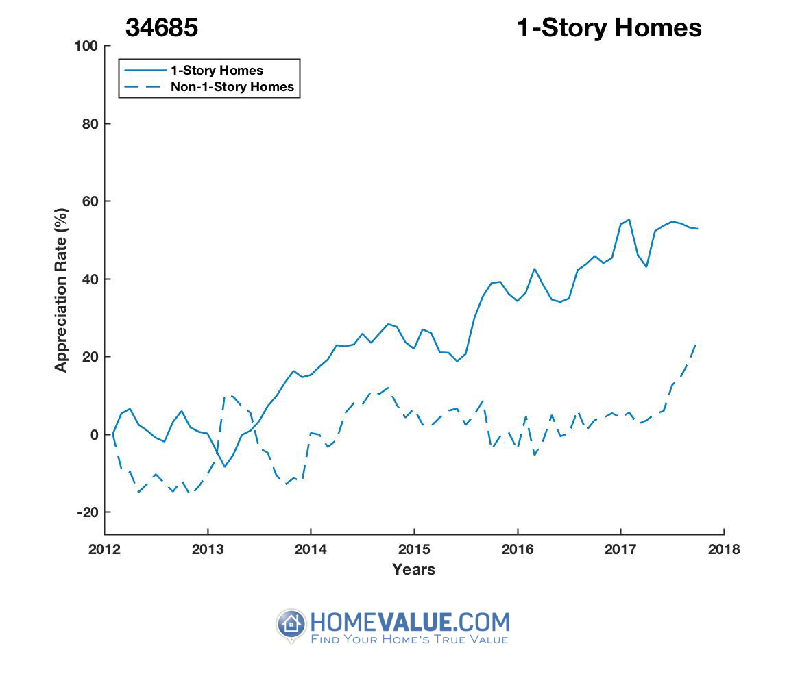 1 Story Homes have appreciated 48% faster since 03/15/2013.