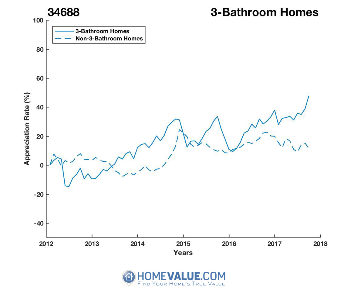 3 Bathrooms Homes have appreciated 48% faster since 09/15/2012.