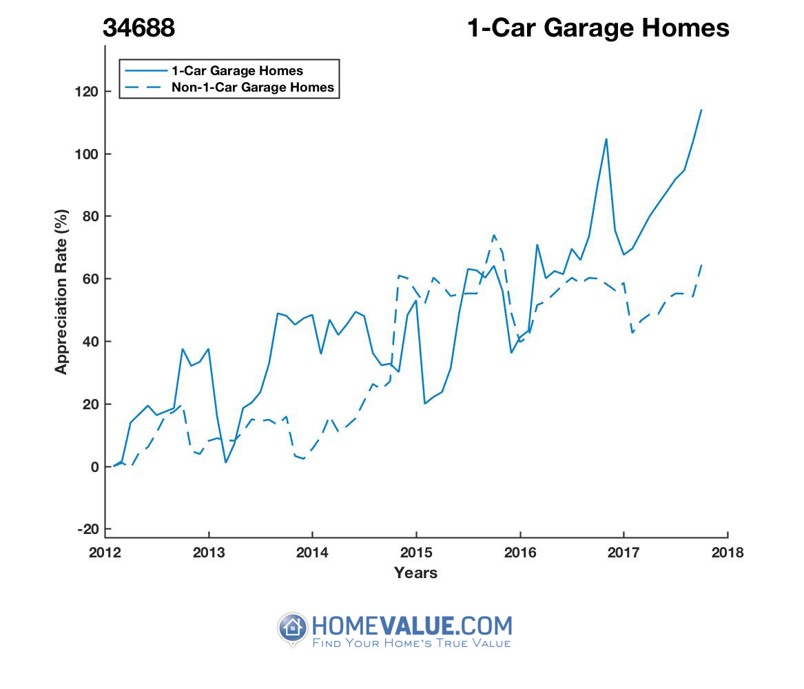1 Car Garage Homes have appreciated 67% faster since 03/15/2015.