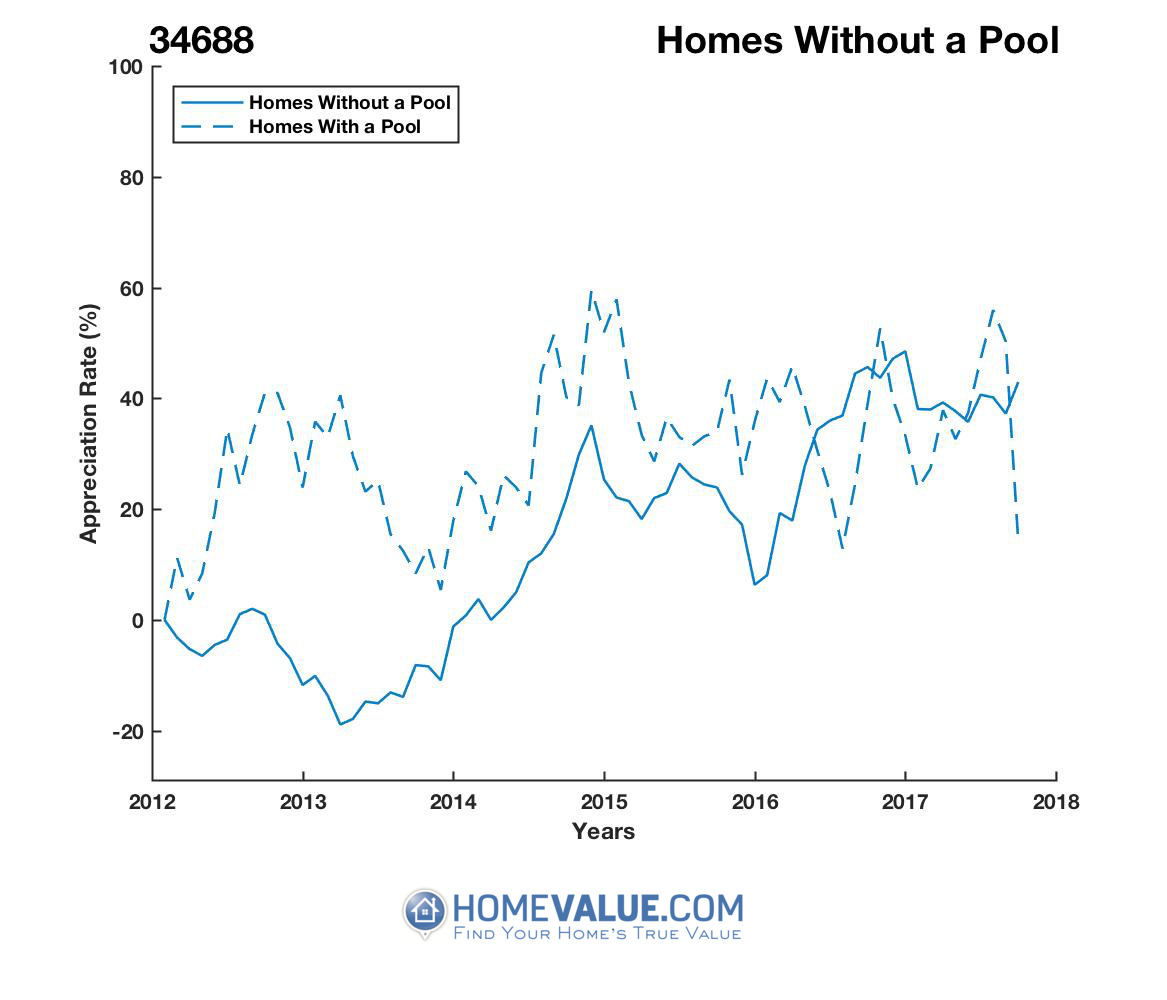 Homes Without A Pool Homes have appreciated 95% faster since 03/15/2013.