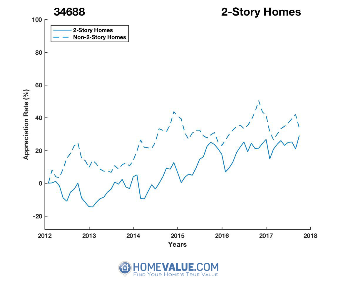 2 Stories Homes have appreciated 33% faster since 03/15/2014.