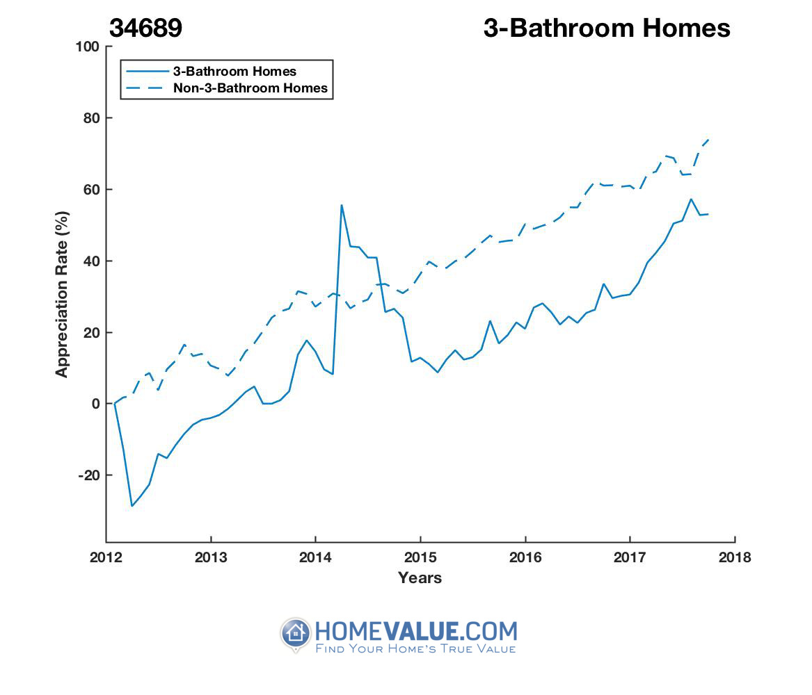 3 Bathrooms Homes have appreciated 44% faster since 03/15/2012.