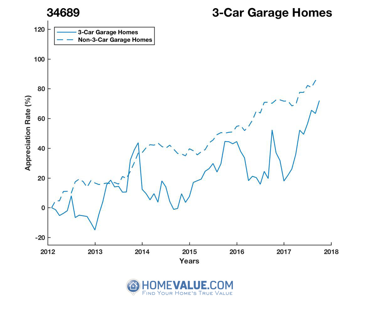 3 Car Garage Homes have appreciated 36% faster since 09/15/2014.