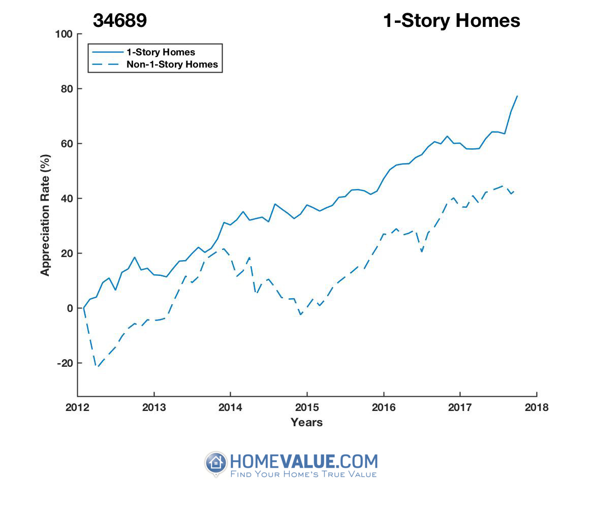1 Story Homes have appreciated 25% faster since 09/15/2013.