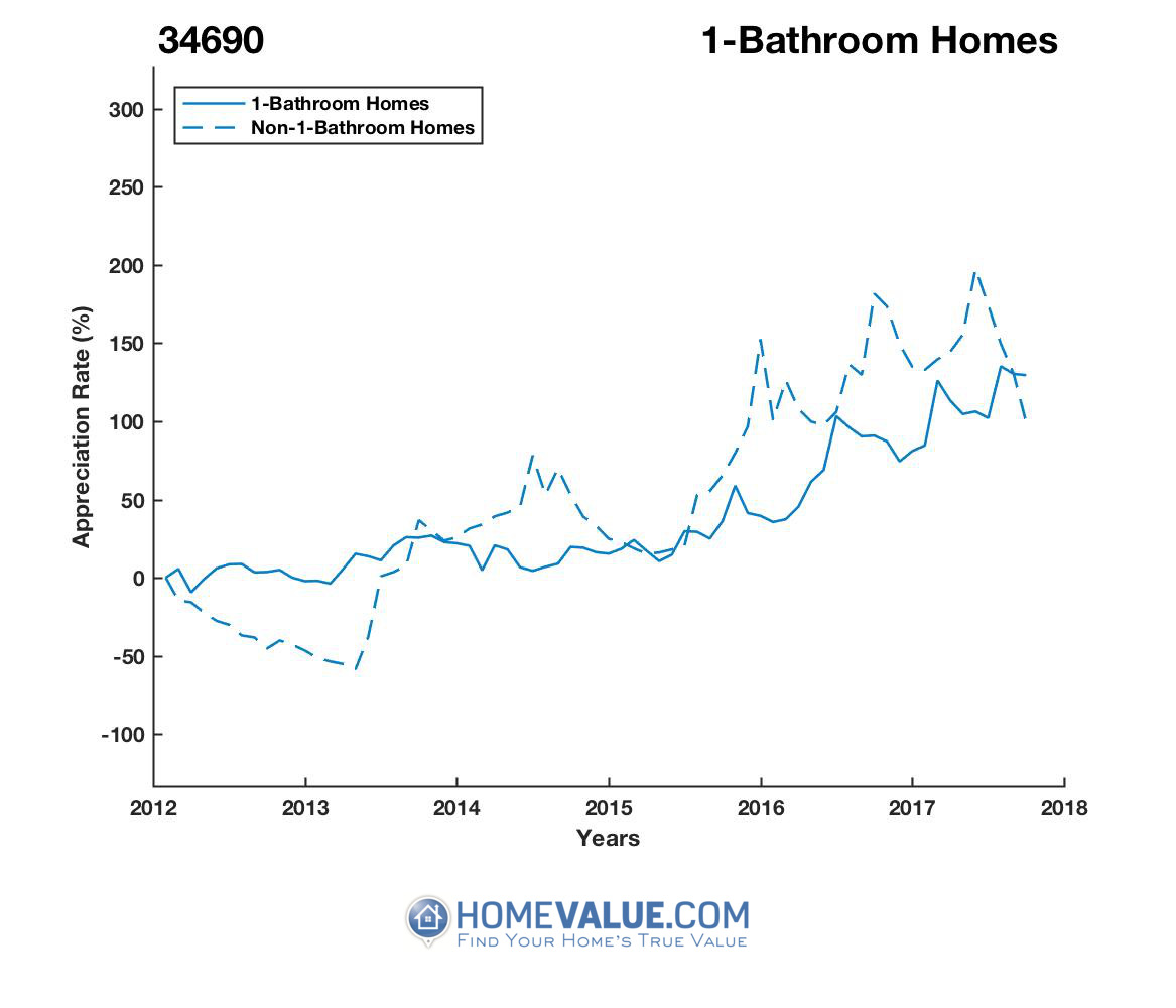 1 Bathroom Homes have appreciated 12.0x faster since 03/15/2013.