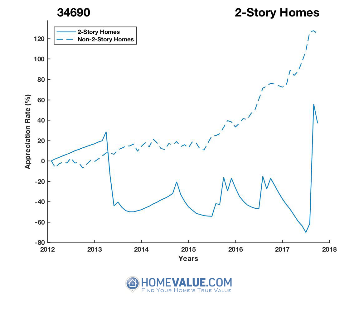 2 Stories Homes have appreciated 2.7x faster since 03/15/2017.