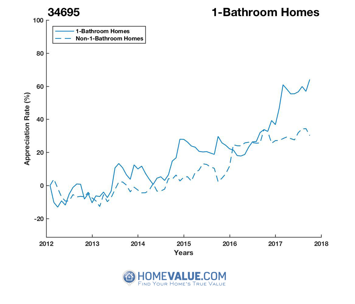 1 Bathroom Homes have appreciated 57% faster since 03/15/2012.