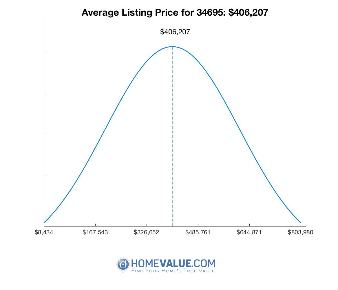 Average List Price 34695