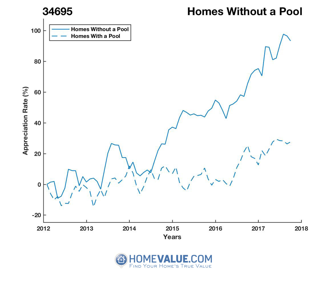 Homes Without A Pool Homes have appreciated 51% faster since 03/15/2013.