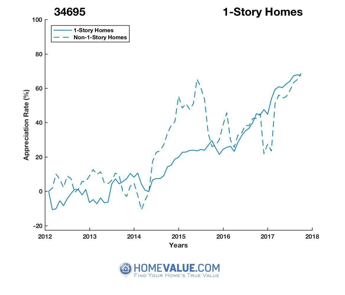 1 Story Homes have appreciated 33% faster since 03/15/2012.