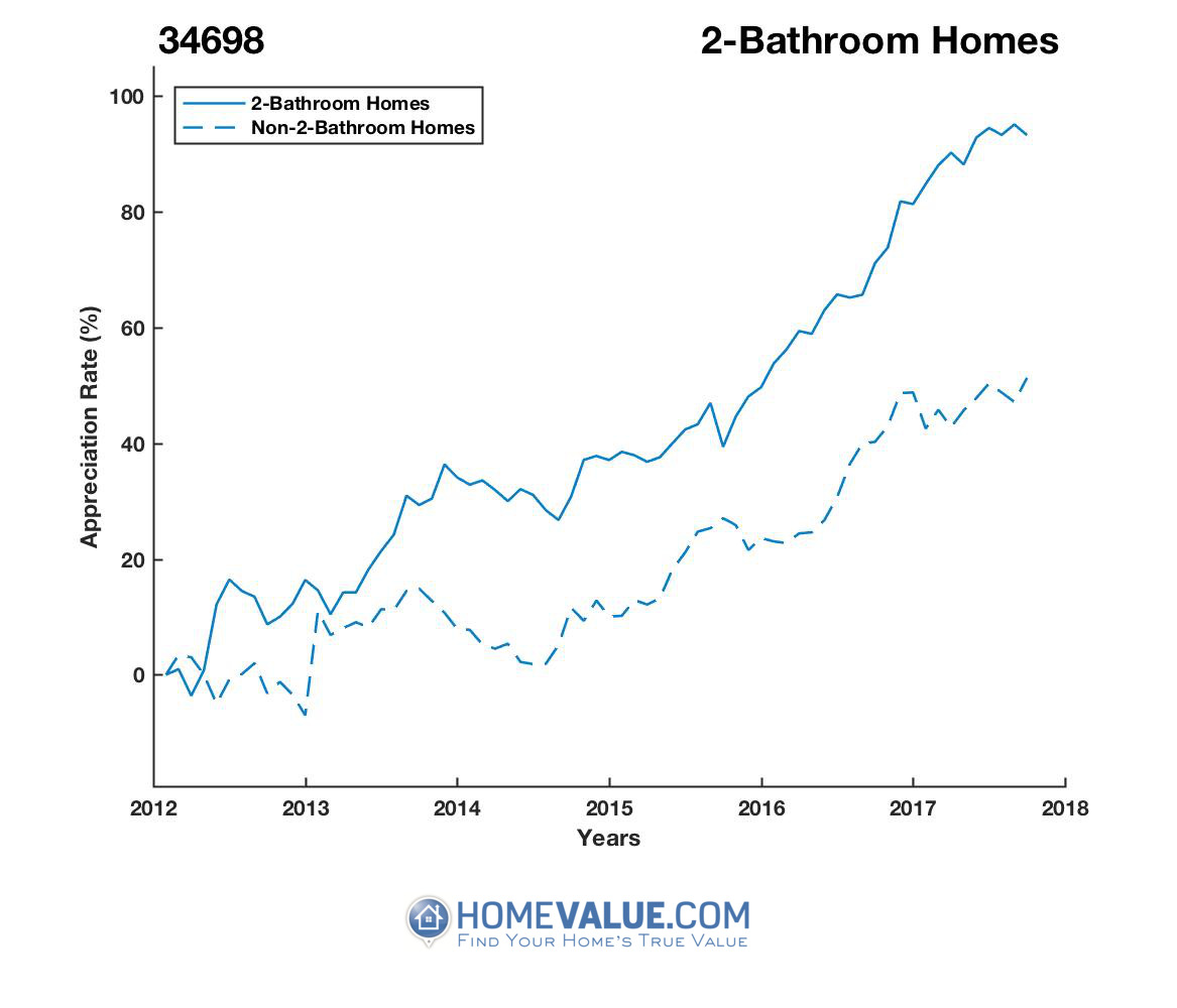 2 Bathrooms Homes have appreciated 51% faster since 03/15/2012.