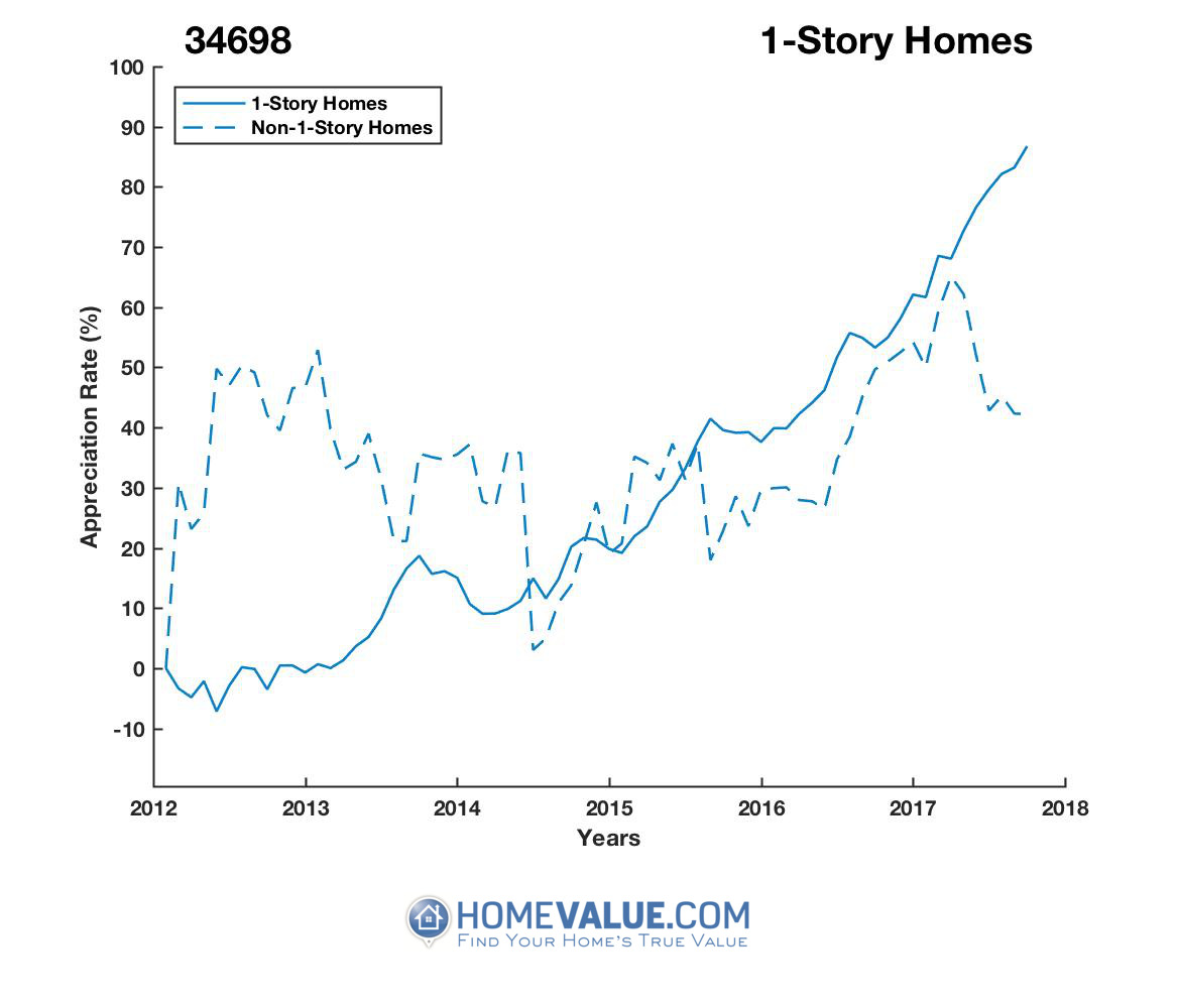 1 Story Homes have appreciated 93% faster since 09/15/2012.