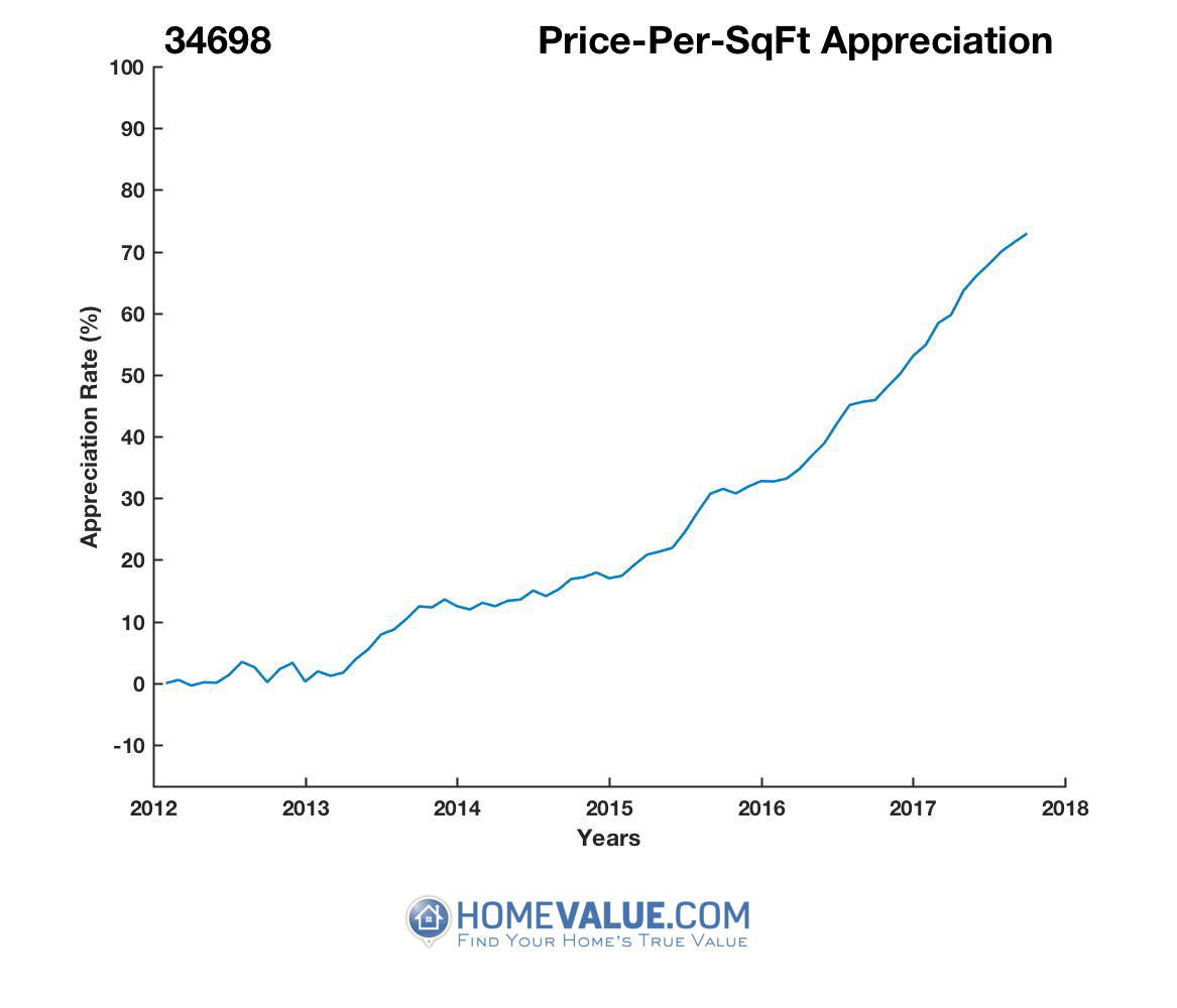 Average Price Per Sq.Ft. 34698