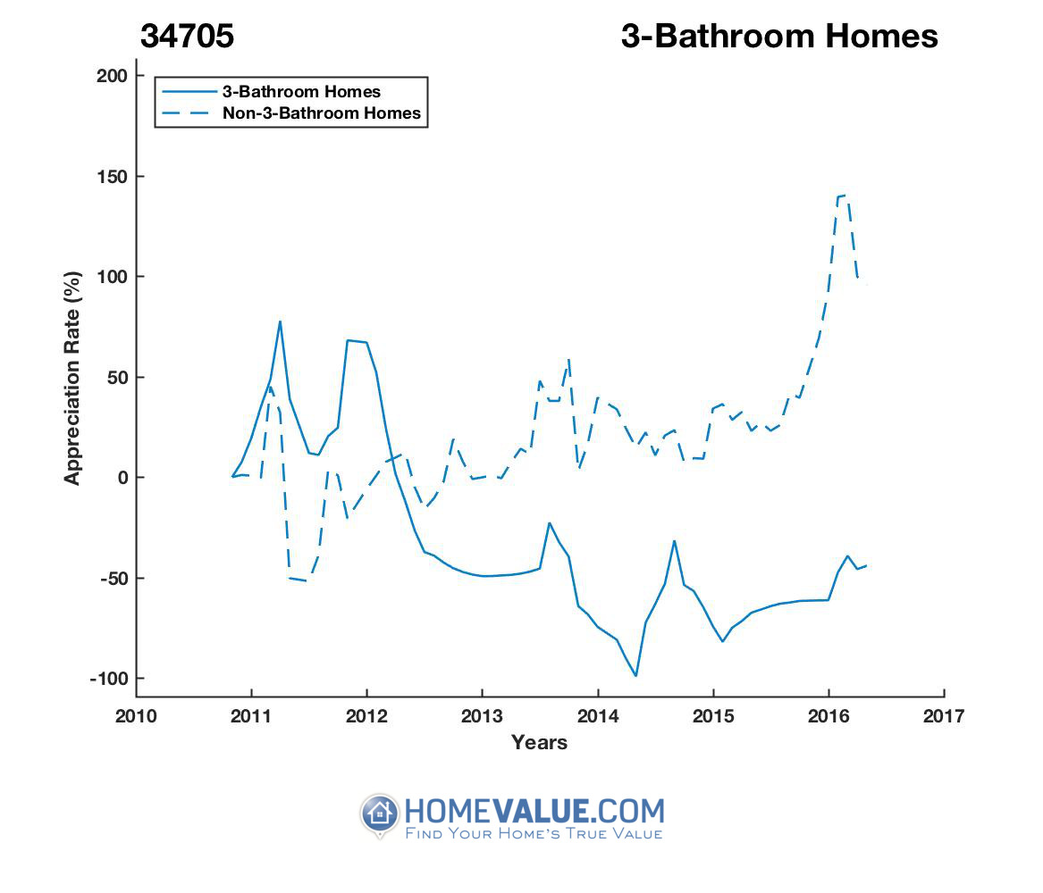 3 Bathrooms Homes have appreciated 3.6x faster since 02/15/2014.