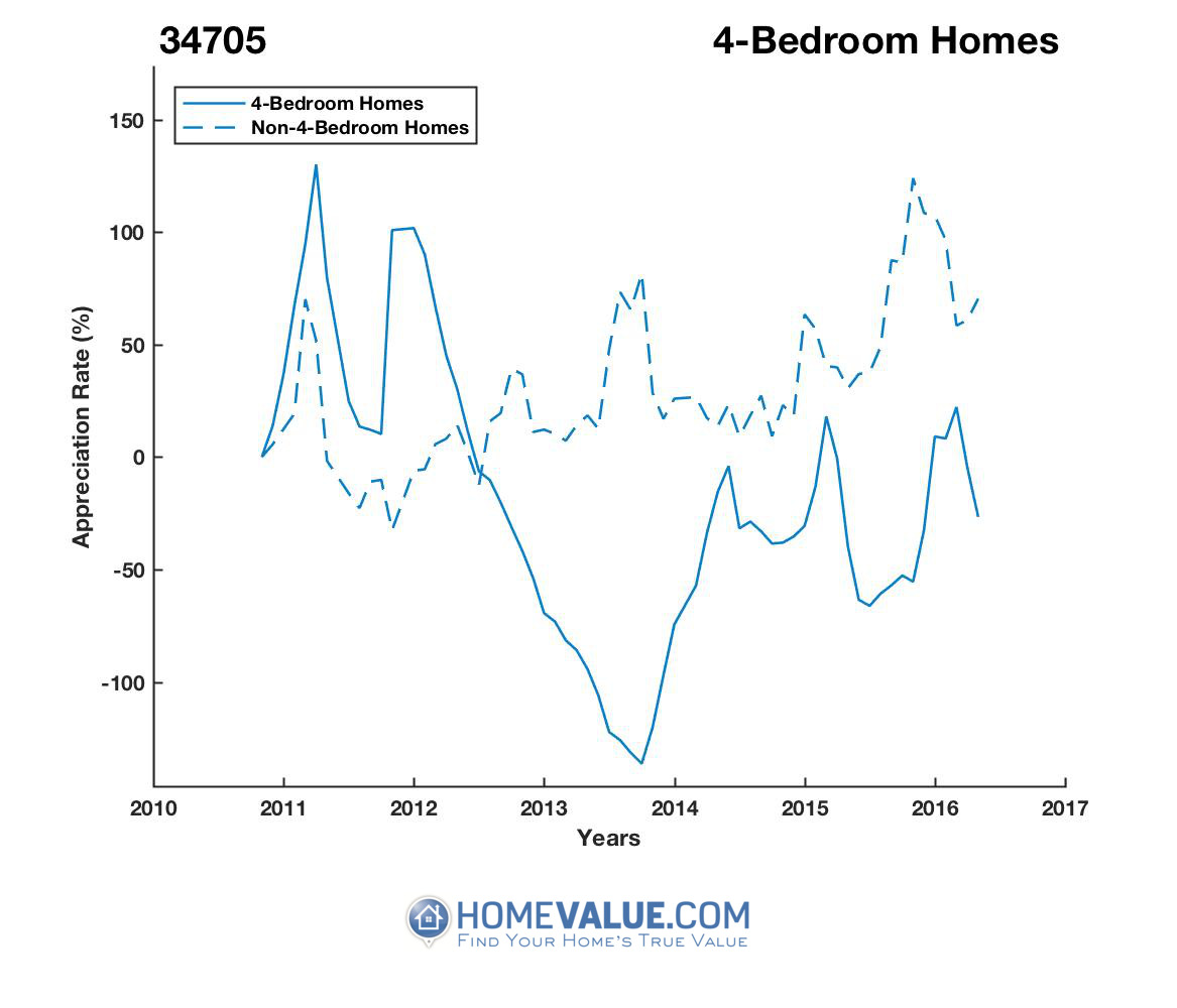 4 Bedrooms Homes have appreciated 8.4x faster since 02/15/2013.
