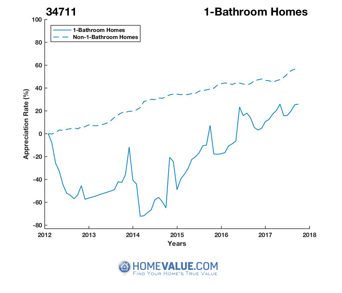 1 Bathroom Homes have appreciated 4.3x faster since 03/15/2014.