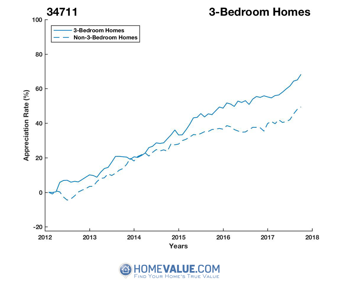 3 Bedrooms Homes have appreciated 20% faster since 03/15/2012.