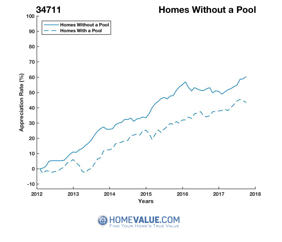 Homes Without A Pool Homes have appreciated 13% faster since 03/15/2012.