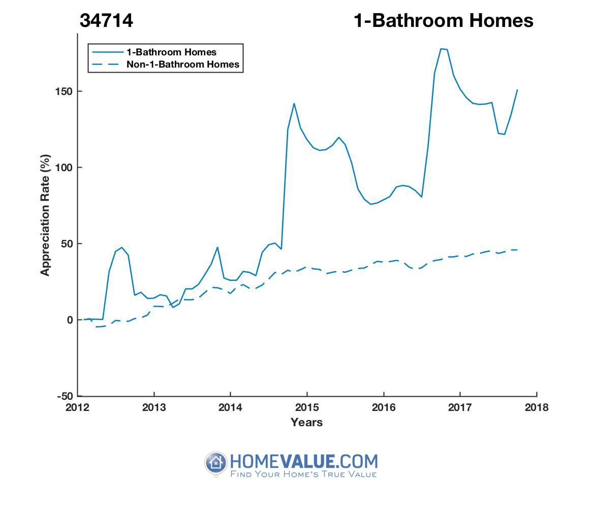 1 Bathroom Homes have appreciated 2.0x faster since 03/15/2013.
