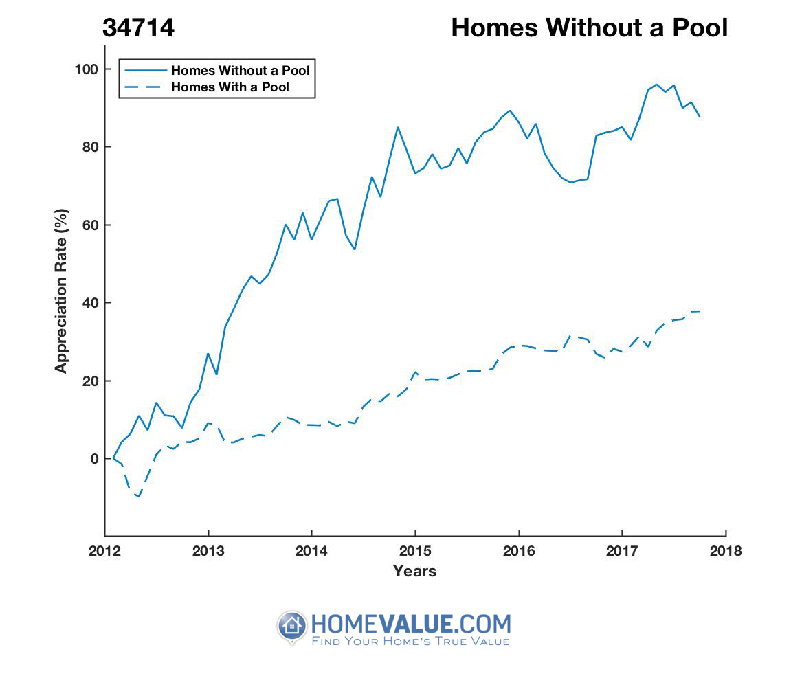 Homes Without A Pool Homes have appreciated 42% faster since 09/15/2012.