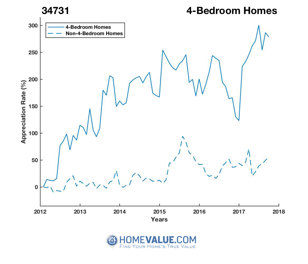 4 Bedrooms Homes have appreciated 2.8x faster since 03/15/2012.