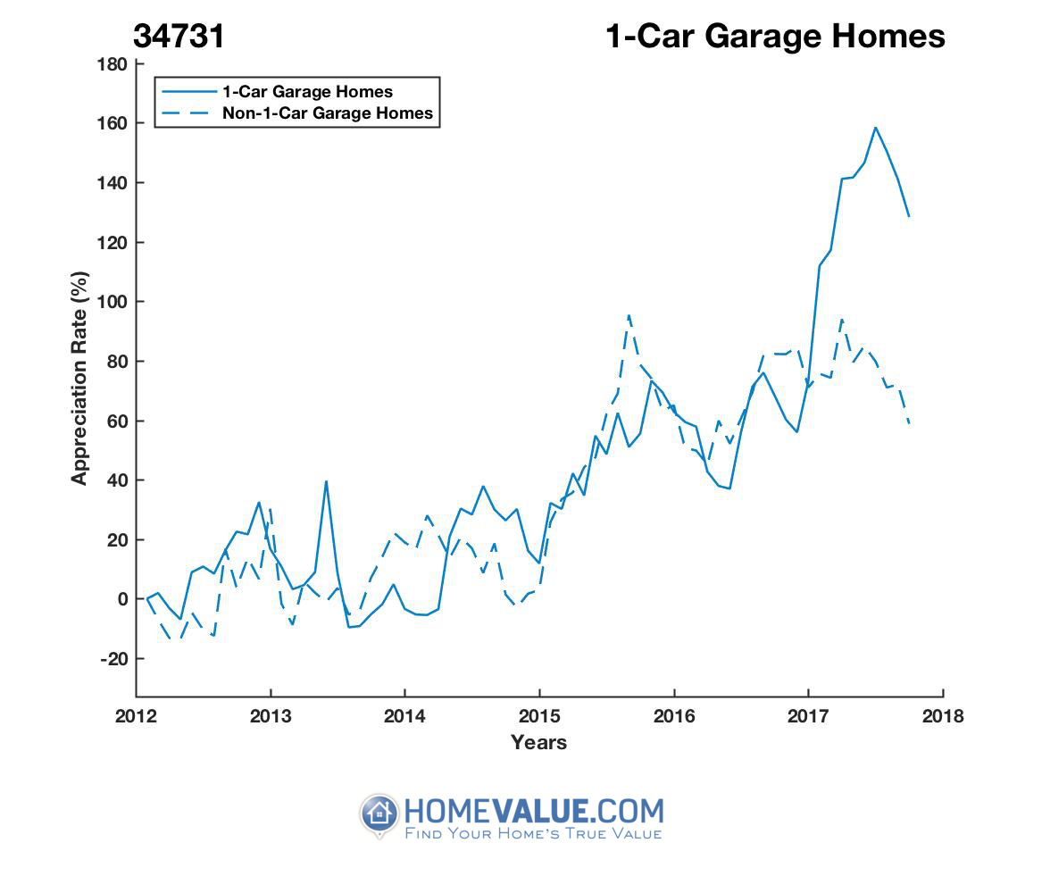 1 Car Garage Homes have appreciated 2.0x faster since 03/15/2014.