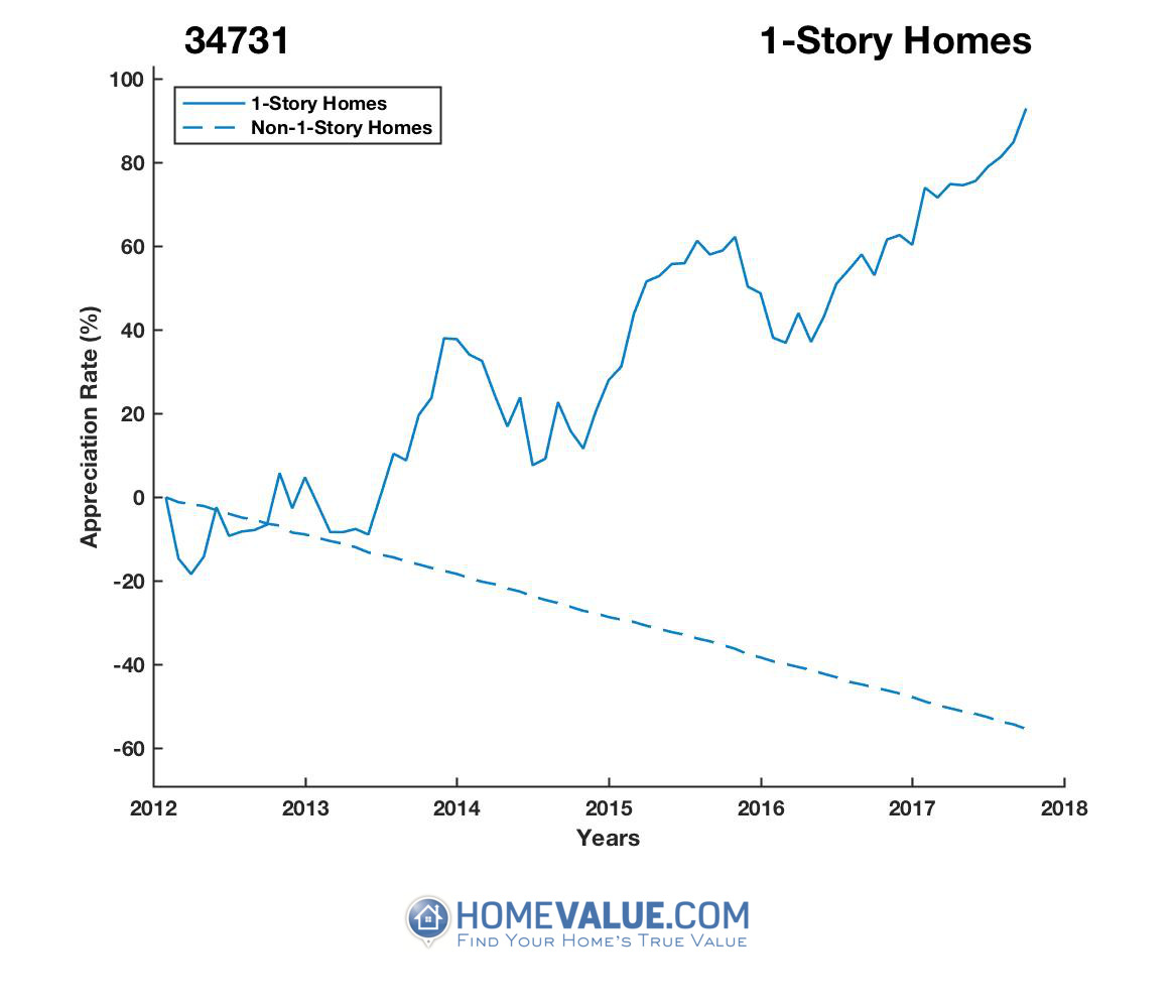 1 Story Homes have appreciated 2.9x faster since 03/15/2012.