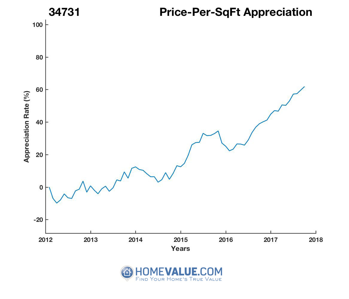 Average Price Per Sq.Ft. 34731