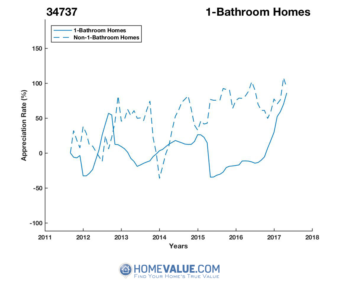 1 Bathroom Homes have appreciated 3.3x faster since 09/15/2015.