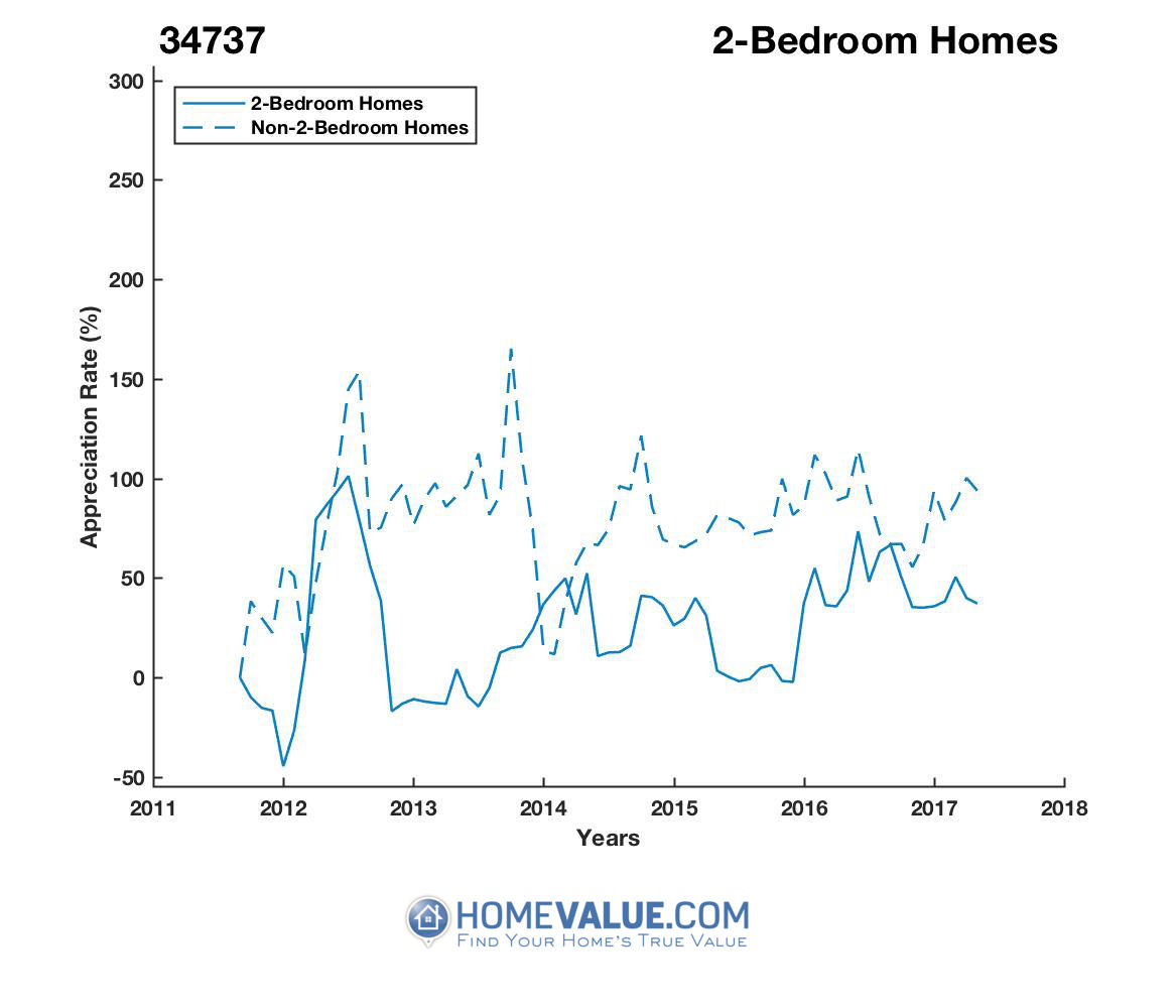 2 Bedrooms Homes have appreciated 97% faster since 03/15/2013.