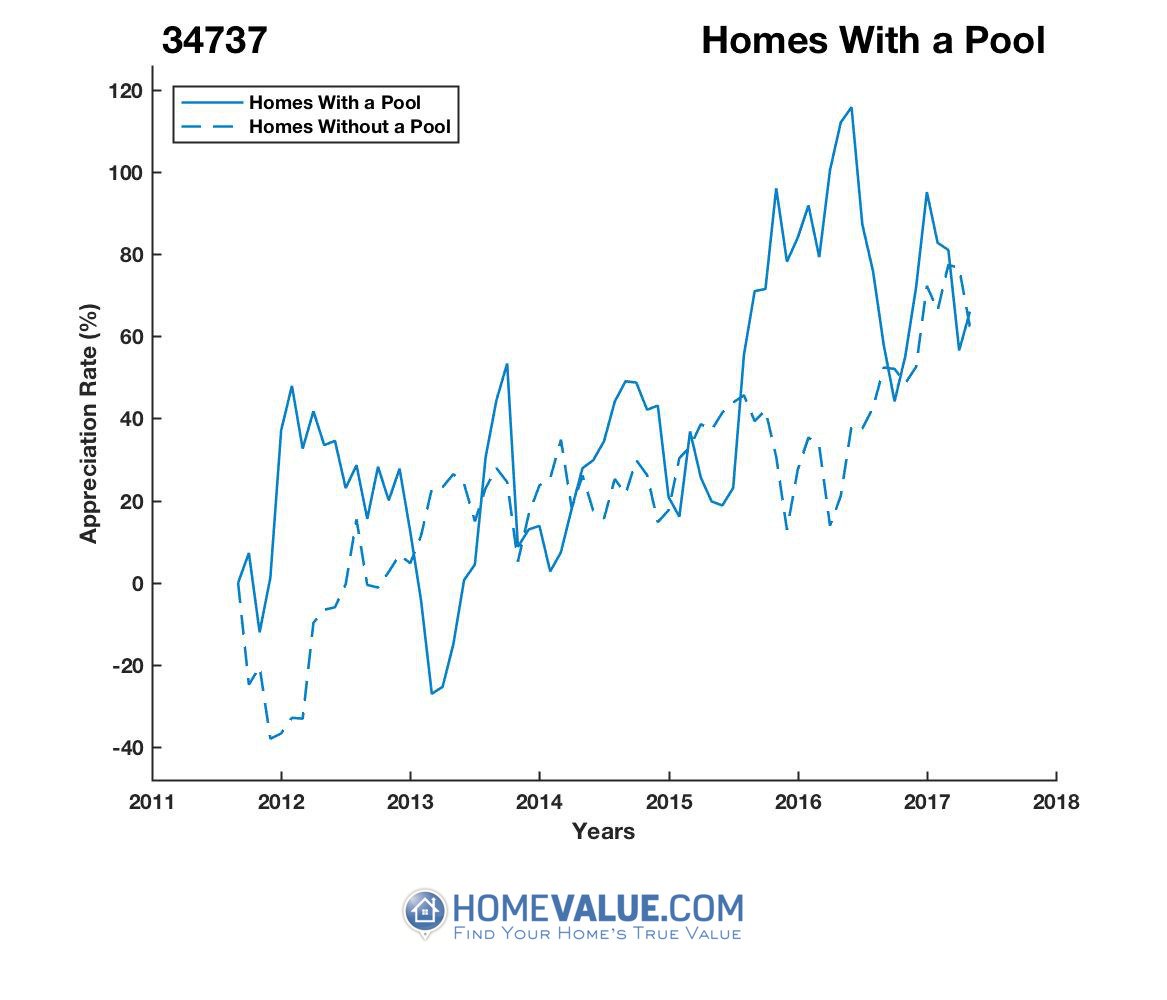 1 Homes With A Pool Homes have appreciated 97% faster since 03/15/2013.
