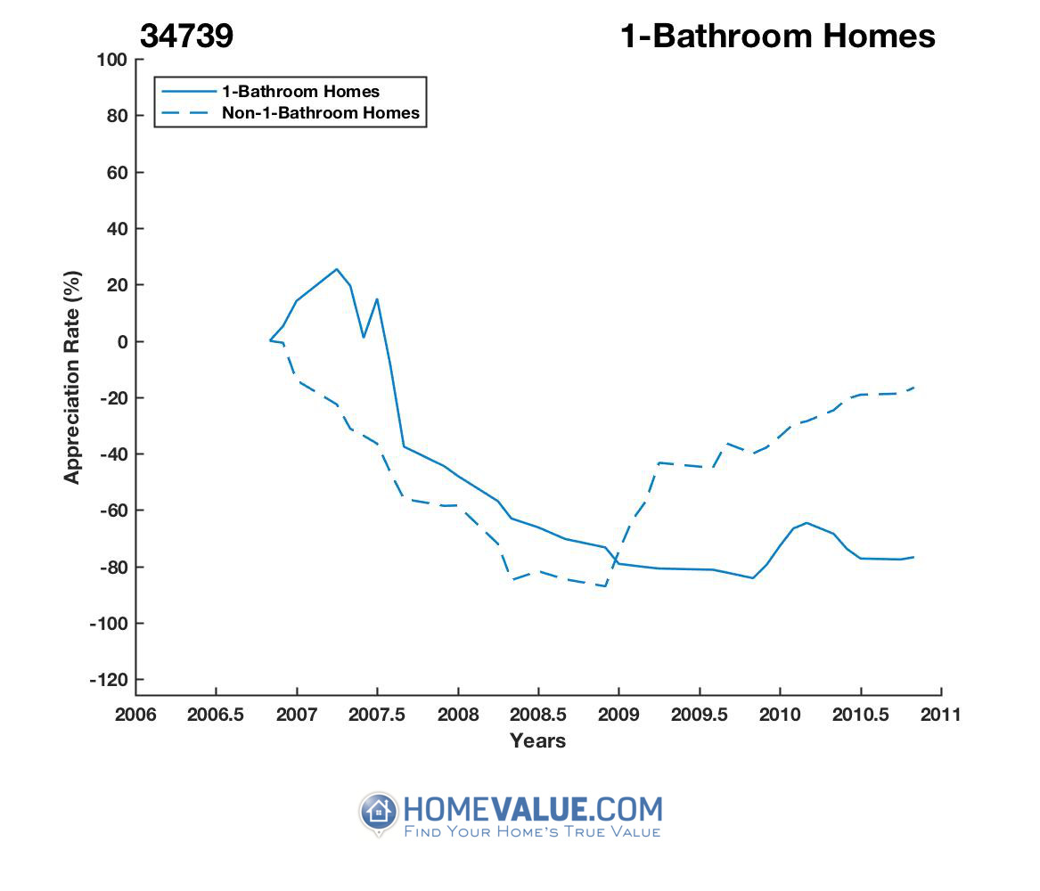 1 Bathroom Homes have appreciated 4.8x faster since 02/15/2016.