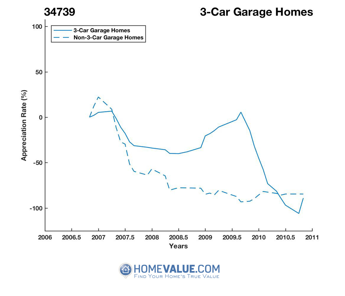 3 Car Garage Homes have appreciated 18.9x faster since 08/15/2013.