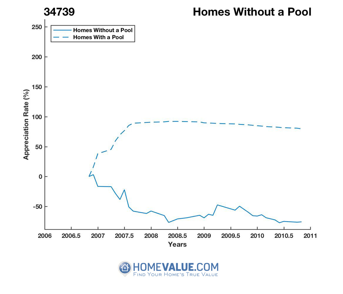 Homes Without A Pool Homes have appreciated 3.1x faster since 02/15/2014.