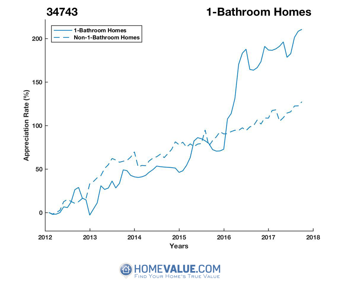 1 Bathroom Homes have appreciated 89% faster since 03/15/2012.